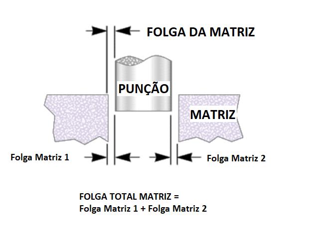 Folga Matriz Puncionadeira Murata